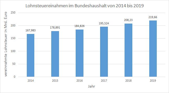 Lohnsteuerentwicklung 2014 - 2019