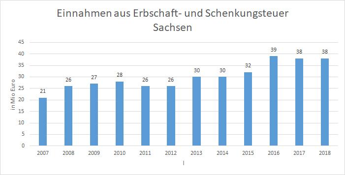 Erbschaftsteuer Sachsen Grafik
