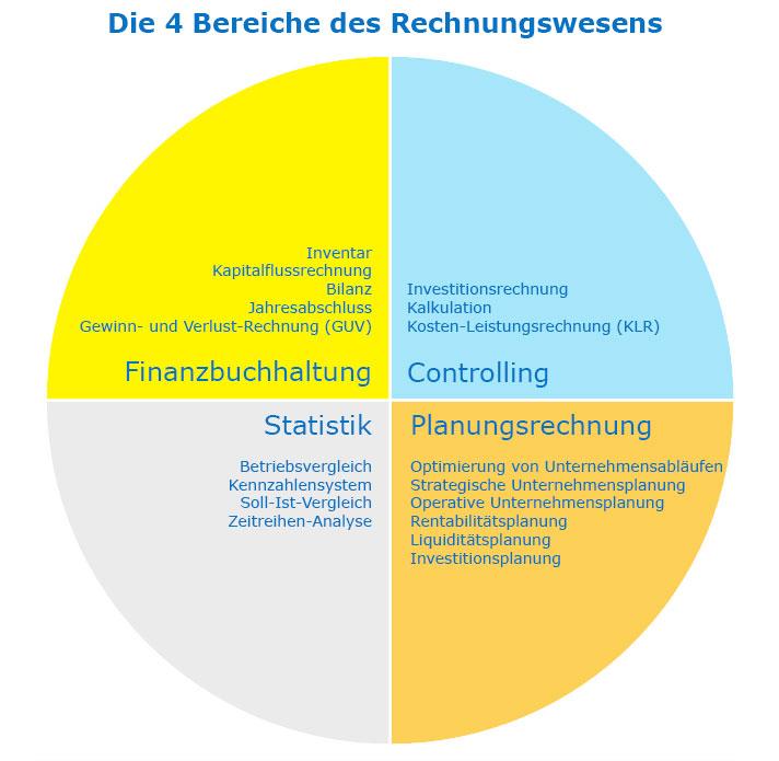 Vier Bereiche des Rechnungswesens